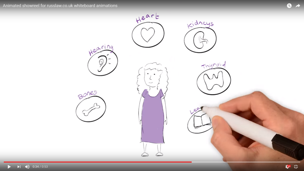 Whiteboard animations are on the up for medical training institutes around the UK Whiteboard Animation